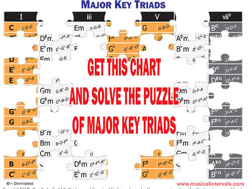 Major Key Triads Jigsaw 03_28_16.cdr