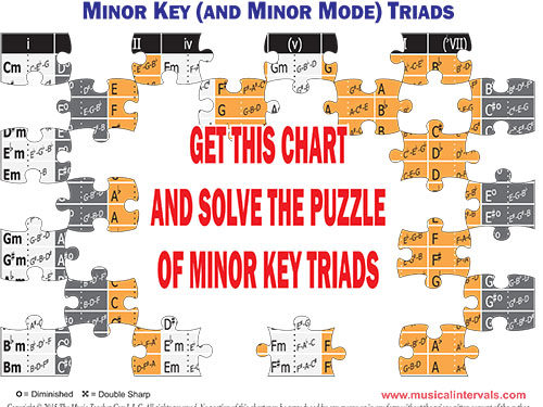 Minor Key Triads Jigsaw 03_28_16.cdr