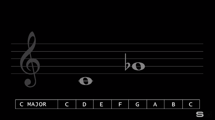 How to Identify Musical Intervals (Music Theory)